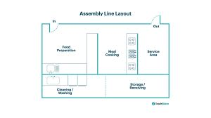 Assembly Line Commercial Kitchen Layout